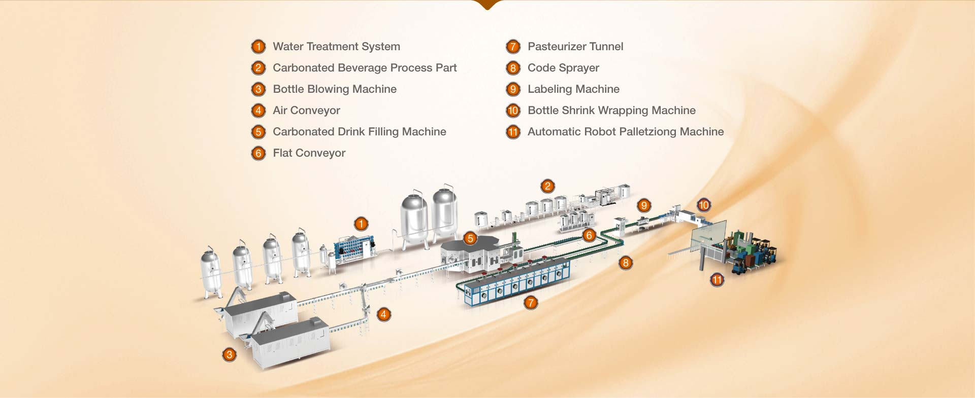 Carbonated Beverage filling machine and Production Line