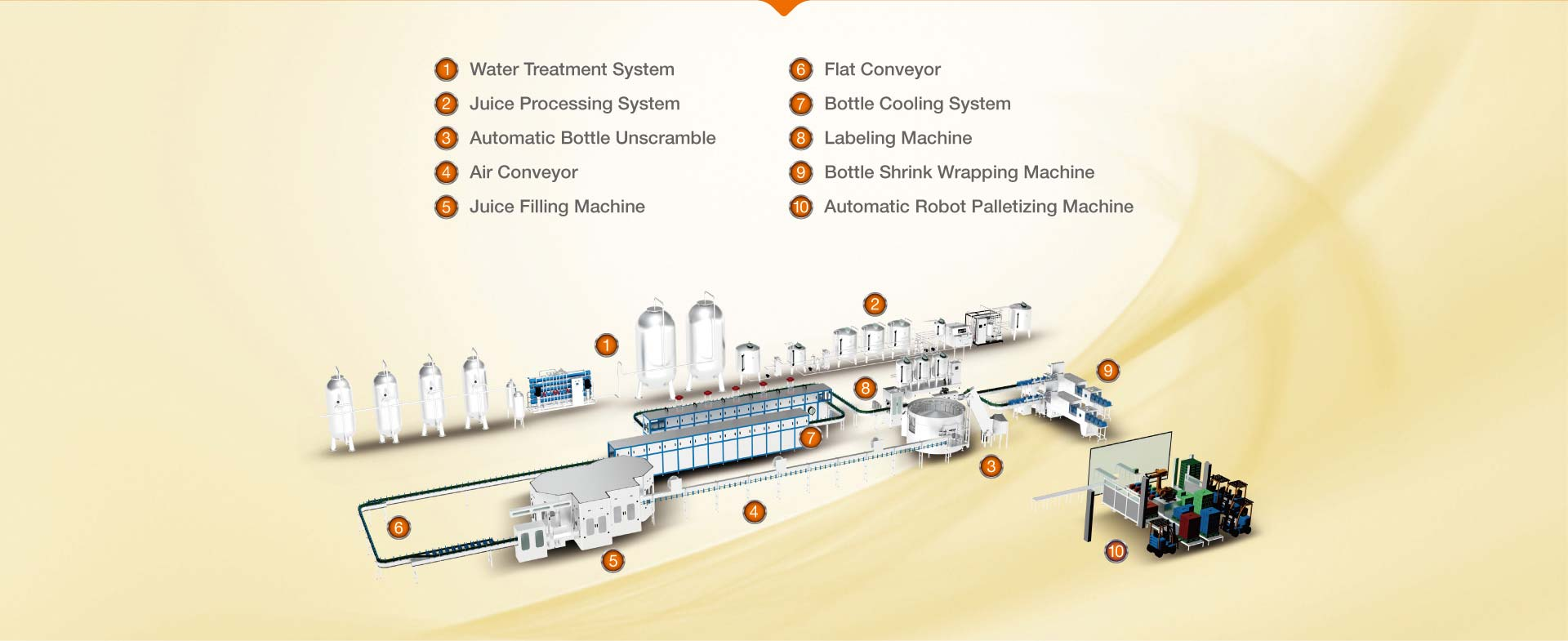 Whole Line Solution of Juice Filling Production Line
